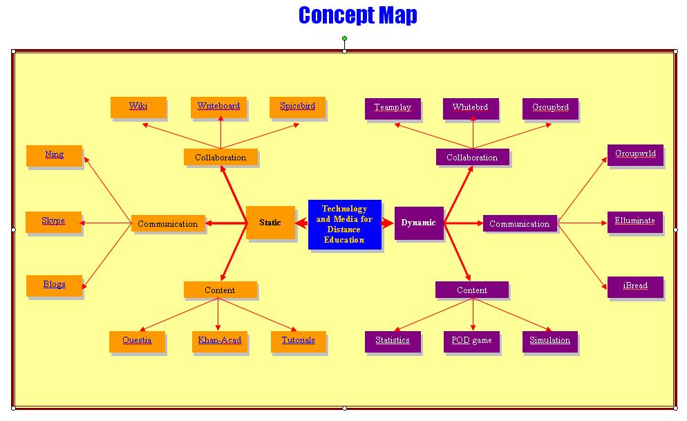 Technology Concept Map Concept Map For Technology And